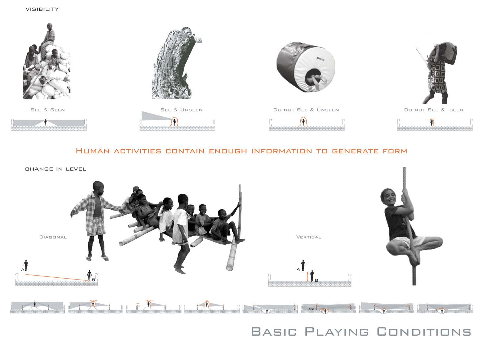 basic playing condotions: visibilty, change in level  human activities  contain enough information to generate form