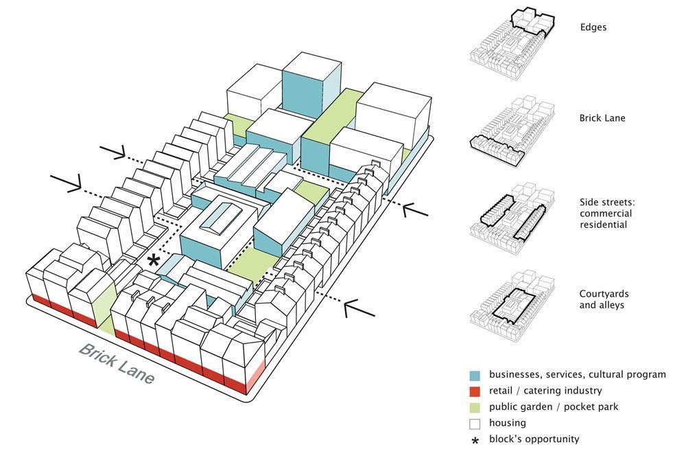 thesis block diagram