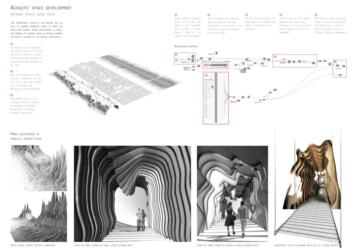 Presidents medals architecture as an instrument for Space definition in architecture