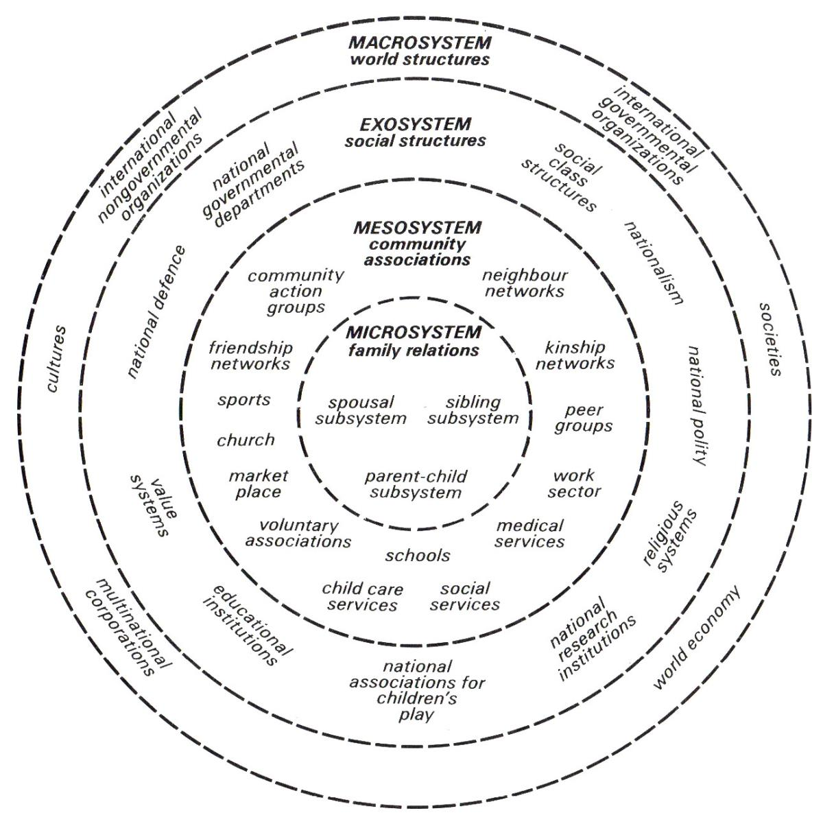 thesis statement on the biecological model of human development Urie bronfenbrenner and child development angela oswalt it was not part of bronfenbrenner's original model a philosophical statement.