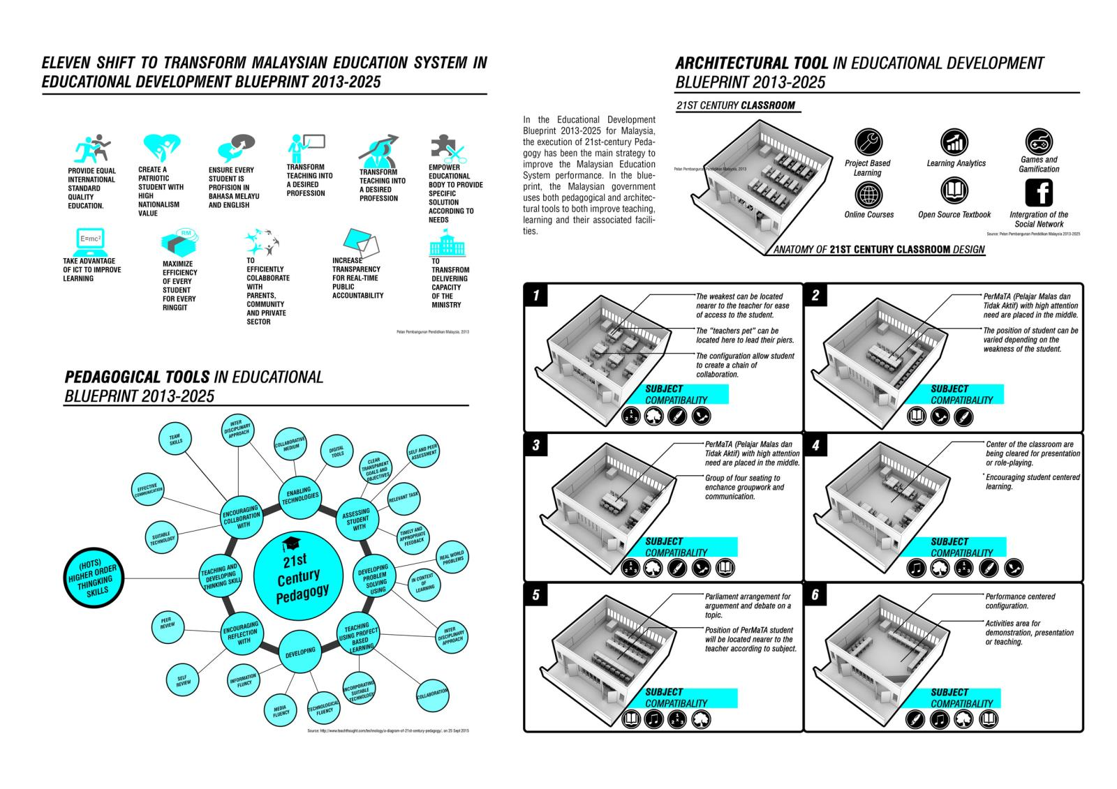 Presidents medals proposed built pedagogy of the 21st century of content synopsis of the educational development blueprint 2013 2025 showing the relationship pedagogical and architectural approach of the blueprint malvernweather Choice Image