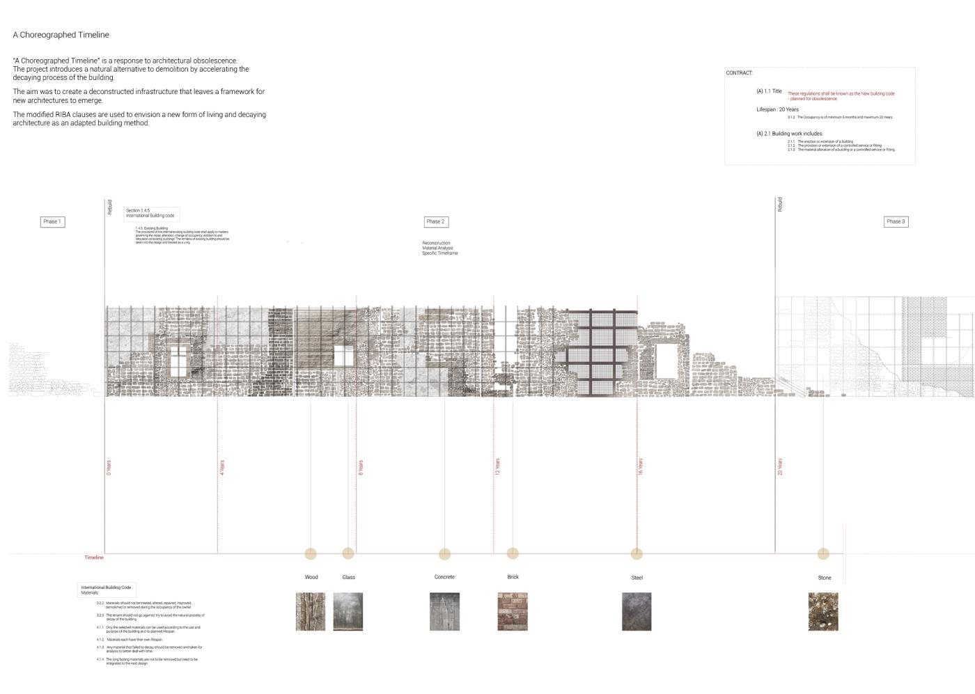 Presidents Medals A Choreographed Timeline Rewriting Riba Building